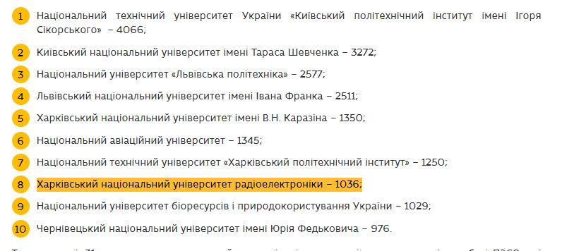 ХНУРЕ УВІЙШОВ ДО ТОП-10 ЗВО УКРАЇНИ