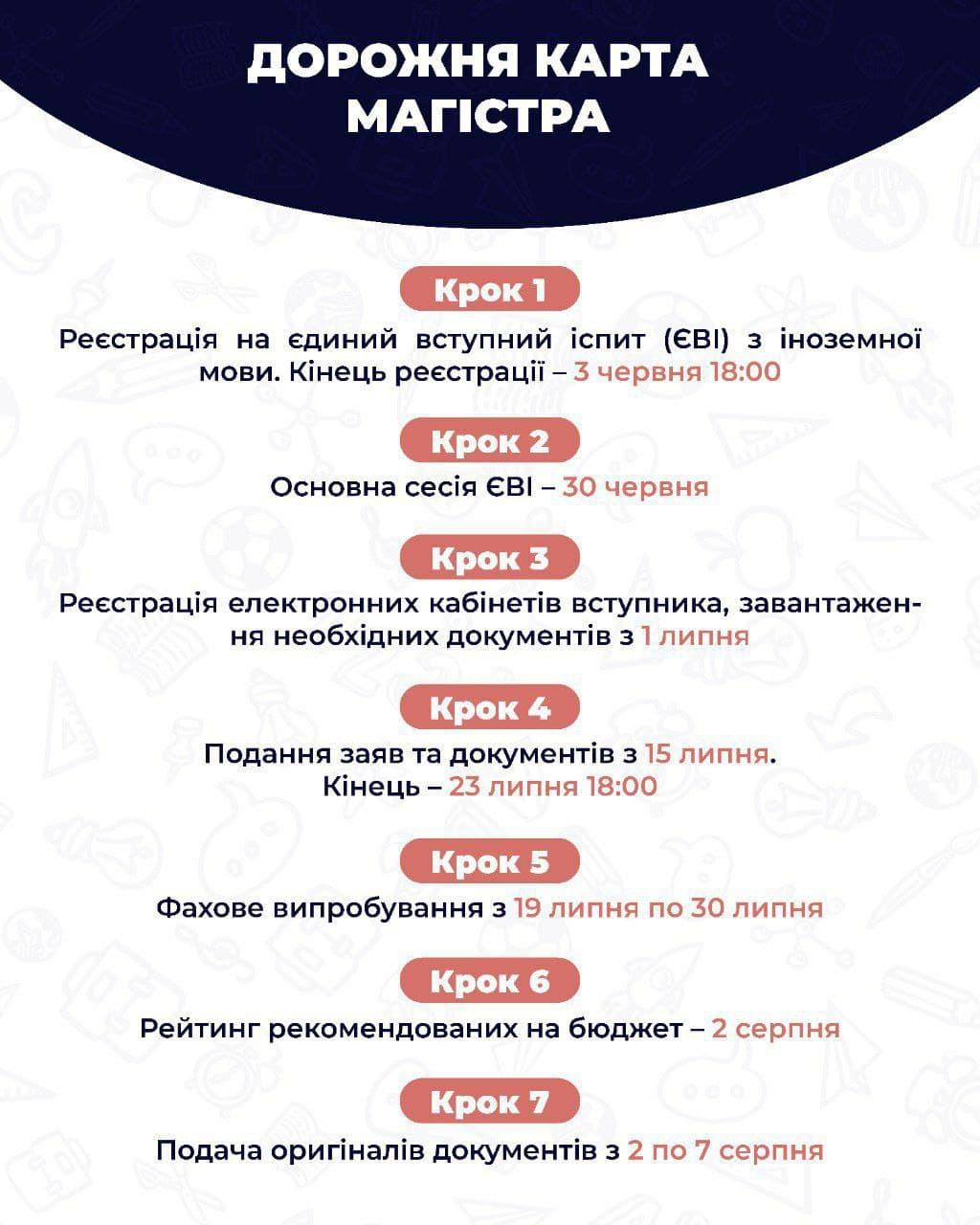 Дорожня карта МАГІСТРА.